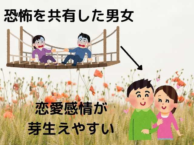 吊り橋効果を台風に適用する画像